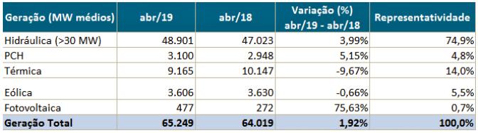 Matriz energética nacional. Fonte: CCEE.