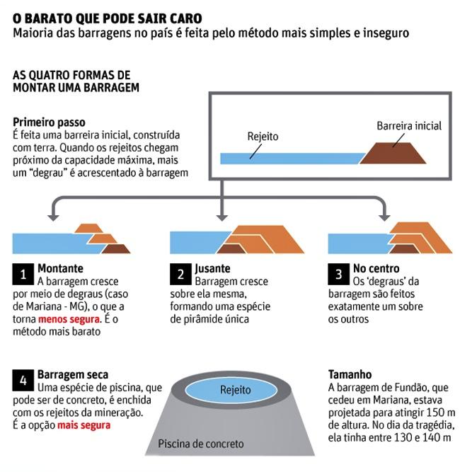 Tragédia em Brumadinho expõe fracasso da política ambiental