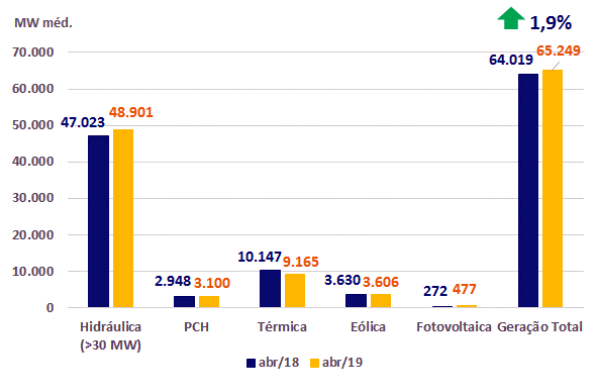Geração mensal de energia no Brasil. Fonte: CCEE.